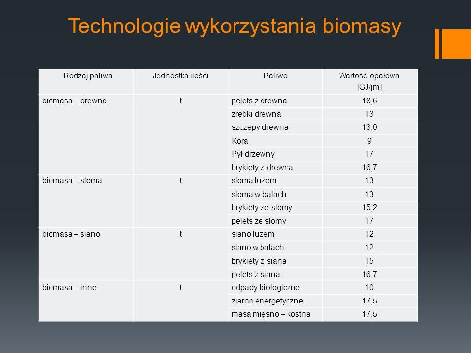 Technologie wykorzystania biomasy Rodzaj paliwaJednostka ilościPaliwo Wartość opałowa [GJ/jm] biomasa – drewnotpelets z drewna18,6 zrębki drewna13 szczepy drewna13,0 Kora9 Pył drzewny17 brykiety z drewna16,7 biomasa – słomatsłoma luzem13 słoma w balach13 brykiety ze słomy15,2 pelets ze słomy17 biomasa – sianotsiano luzem12 siano w balach12 brykiety z siana15 pelets z siana16,7 biomasa – innetodpady biologiczne10 ziarno energetyczne17,5 masa mięsno – kostna17,5