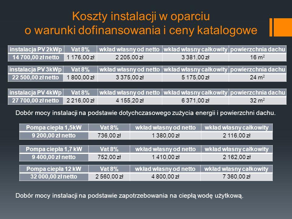 Koszty instalacji w oparciu o warunki dofinansowania i ceny katalogowe instalacja PV 2kWpVat 8%wkład własny od nettowkład własny całkowity powierzchnia dachu 14 700,00 zł netto1 176,00 zł2 205,00 zł3 381,00 zł16 m 2 instalacja PV 3kWpVat 8%wkład własny od nettowkład własny całkowity powierzchnia dachu 22 500,00 zł netto1 800,00 zł3 375,00 zł5 175,00 zł24 m 2 Pompa ciepła 1,5kWVat 8%wkład własny od nettowkład własny całkowity 9 200,00 zł netto736,00 zł1 380,00 zł2 116,00 zł Pompa ciepła 12 kWVat 8%wkład własny od nettowkład własny całkowity 32 000,00 zł netto2 560,00 zł4 800,00 zł7 360,00 zł instalacja PV 4kWpVat 8%wkład własny od nettowkład własny całkowity powierzchnia dachu 27 700,00 zł netto2 216,00 zł4 155,20 zł6 371,00 zł32 m 2 Dobór mocy instalacji na podstawie dotychczasowego zużycia energii i powierzchni dachu.