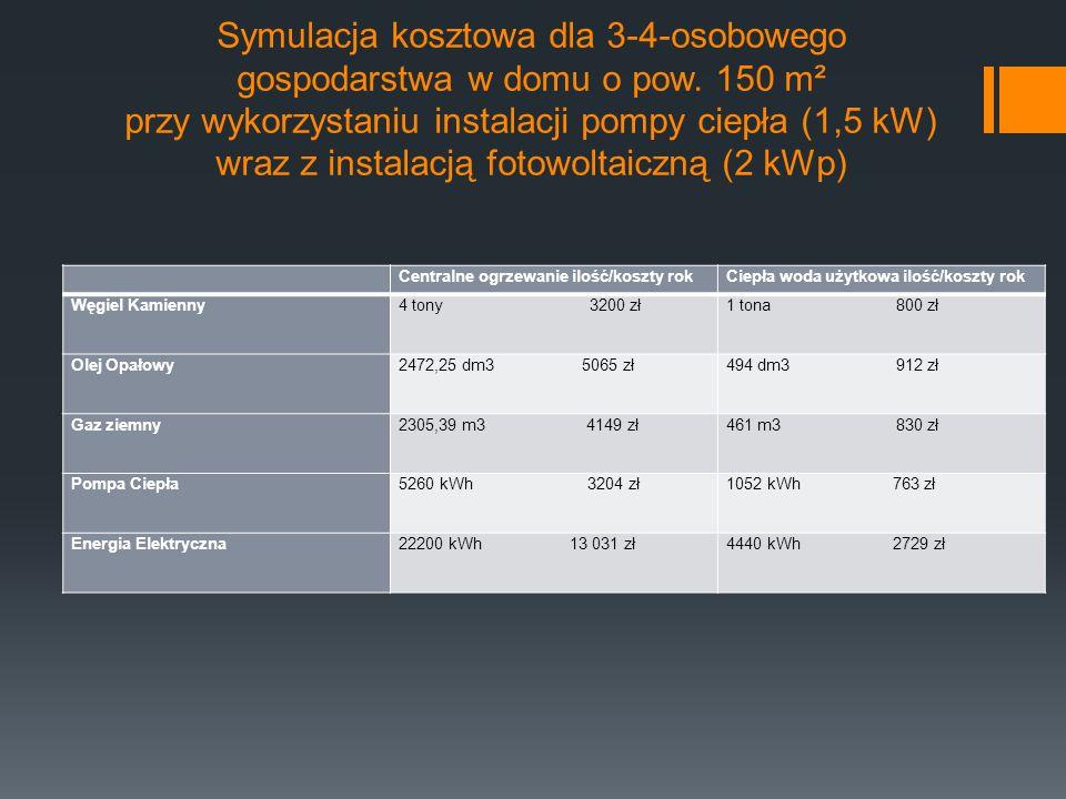 Symulacja kosztowa dla 3-4-osobowego gospodarstwa w domu o pow.