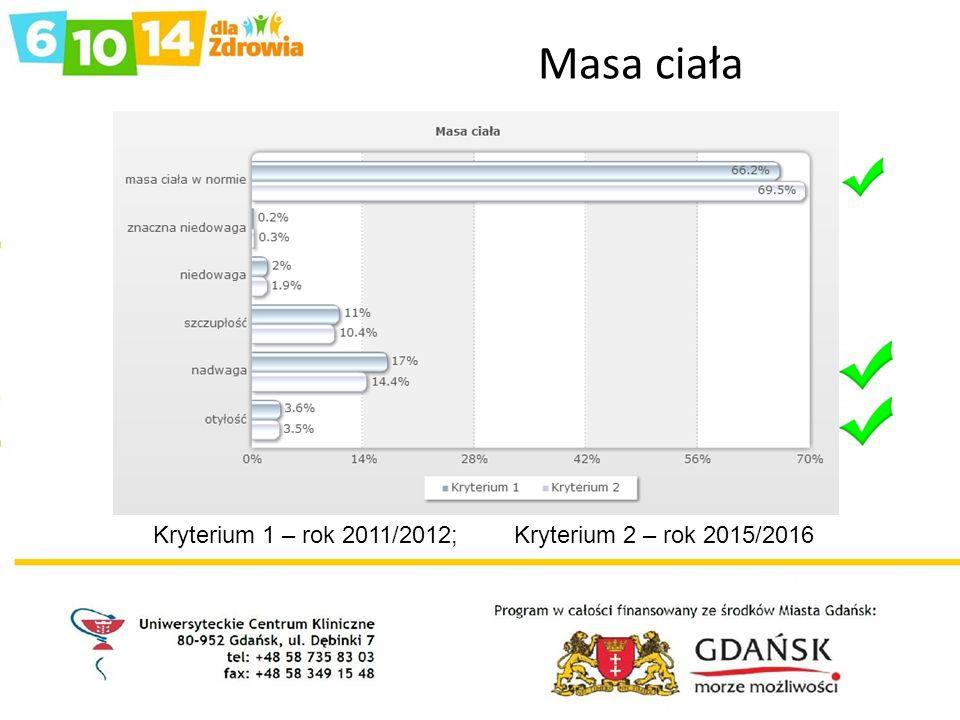 Masa ciała Kryterium 1 – rok 2011/2012; Kryterium 2 – rok 2015/2016
