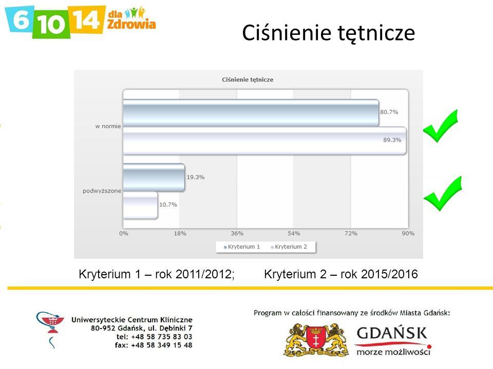Ciśnienie tętnicze Kryterium 1 – rok 2011/2012; Kryterium 2 – rok 2015/2016