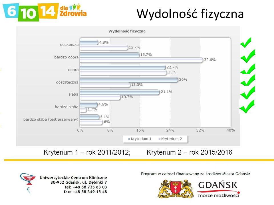 Wydolność fizyczna Kryterium 1 – rok 2011/2012; Kryterium 2 – rok 2015/2016