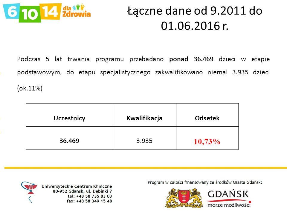 Łączne dane od 9.2011 do 01.06.2016 r.