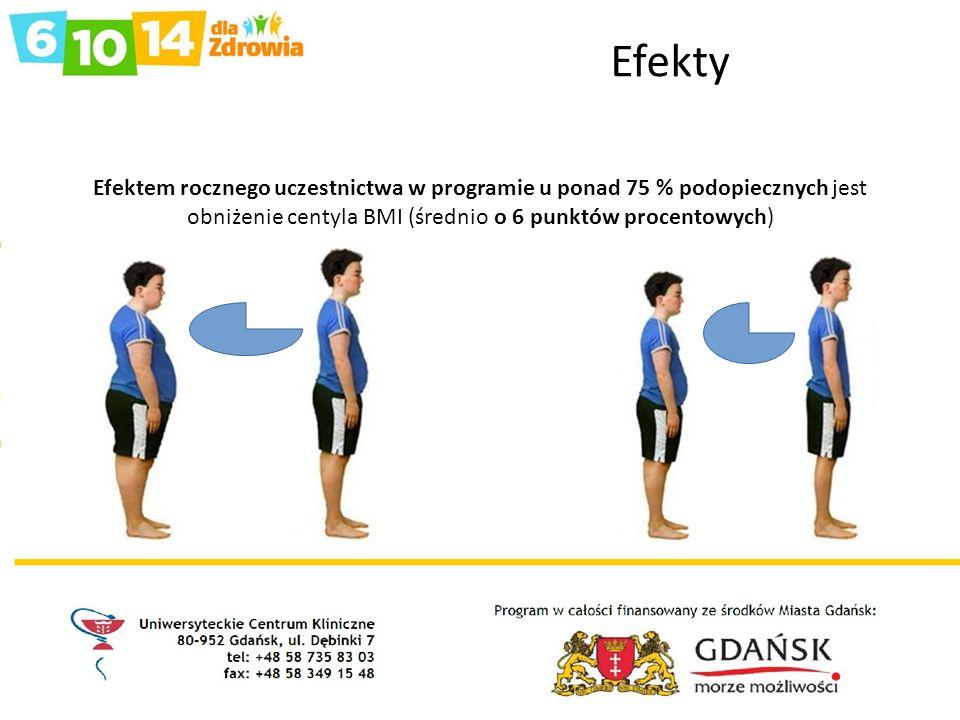 Efekty Efektem rocznego uczestnictwa w programie u ponad 75 % podopiecznych jest obniżenie centyla BMI (średnio o 6 punktów procentowych)