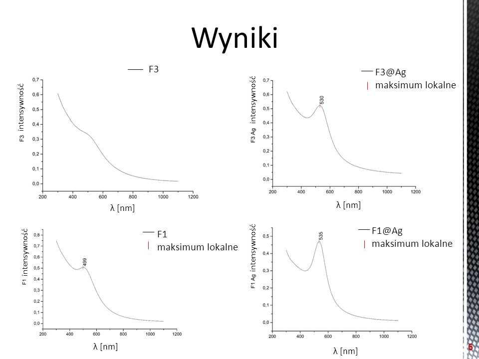 Wyniki F3 F1 maksimum lokalne F1@Ag maksimum lokalne λ [nm] F3@Ag maksimum lokalne λ [nm] intensywność 6