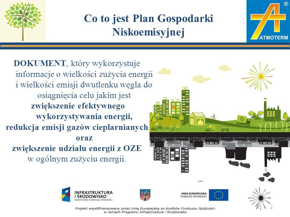 Co to jest Plan Gospodarki Niskoemisyjnej DOKUMENT, który wykorzystuje informacje o wielkości zużycia energii i wielkości emisji dwutlenku węgla do osiągnięcia celu jakim jest zwiększenie efektywnego wykorzystywania energii, redukcja emisji gazów cieplarnianych oraz zwiększenie udziału energii z OZE w ogólnym zużyciu energii.