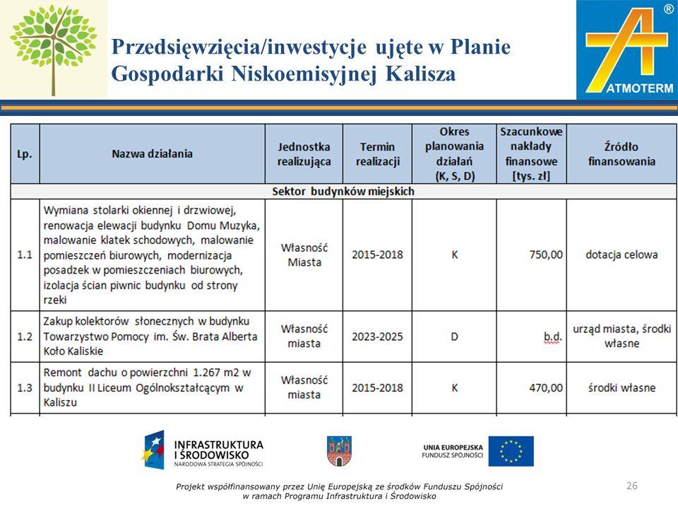 Przedsięwzięcia/inwestycje ujęte w Planie Gospodarki Niskoemisyjnej Kalisza 26