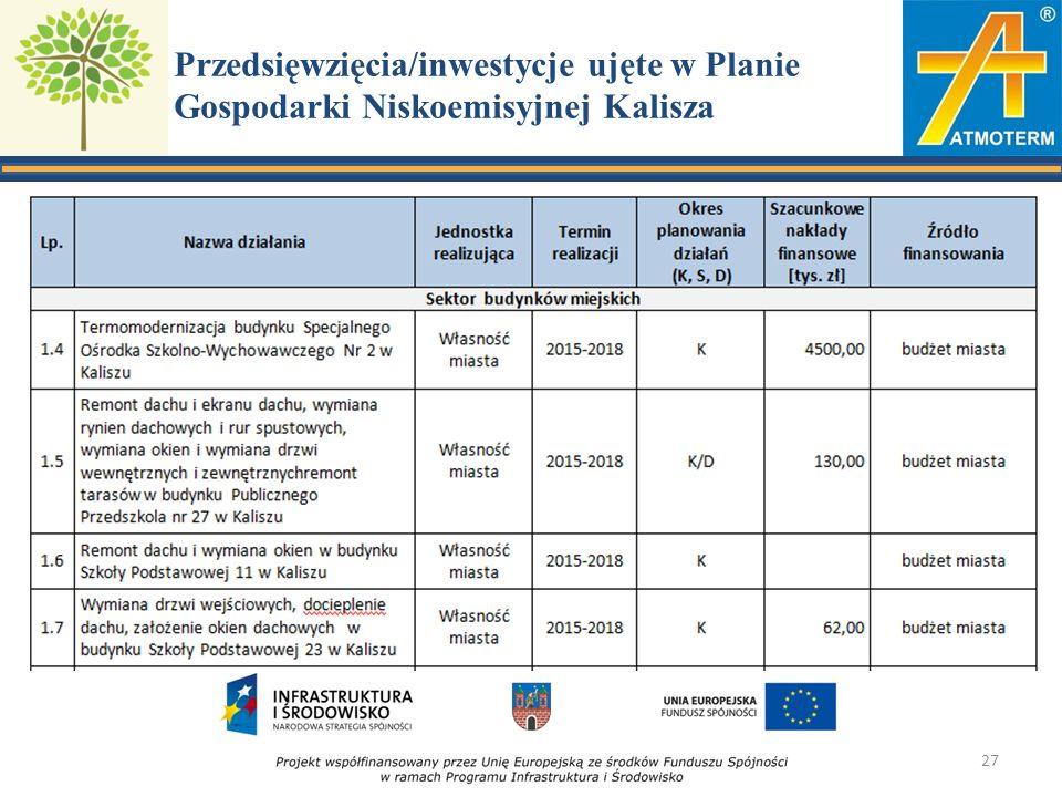 Przedsięwzięcia/inwestycje ujęte w Planie Gospodarki Niskoemisyjnej Kalisza 27