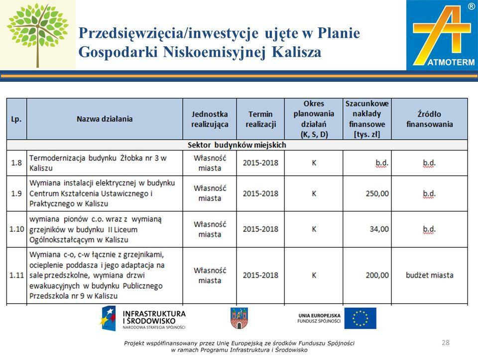 Przedsięwzięcia/inwestycje ujęte w Planie Gospodarki Niskoemisyjnej Kalisza 28