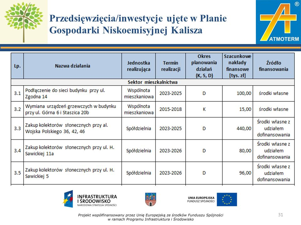 Przedsięwzięcia/inwestycje ujęte w Planie Gospodarki Niskoemisyjnej Kalisza 31