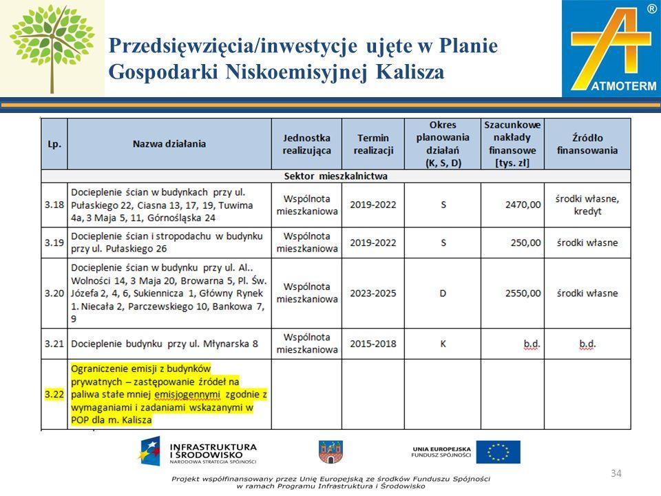Przedsięwzięcia/inwestycje ujęte w Planie Gospodarki Niskoemisyjnej Kalisza 34