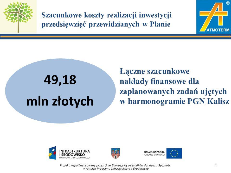 Szacunkowe koszty realizacji inwestycji przedsięwzięć przewidzianych w Planie 49,18 mln złotych Łączne szacunkowe nakłady finansowe dla zaplanowanych zadań ujętych w harmonogramie PGN Kalisz 39