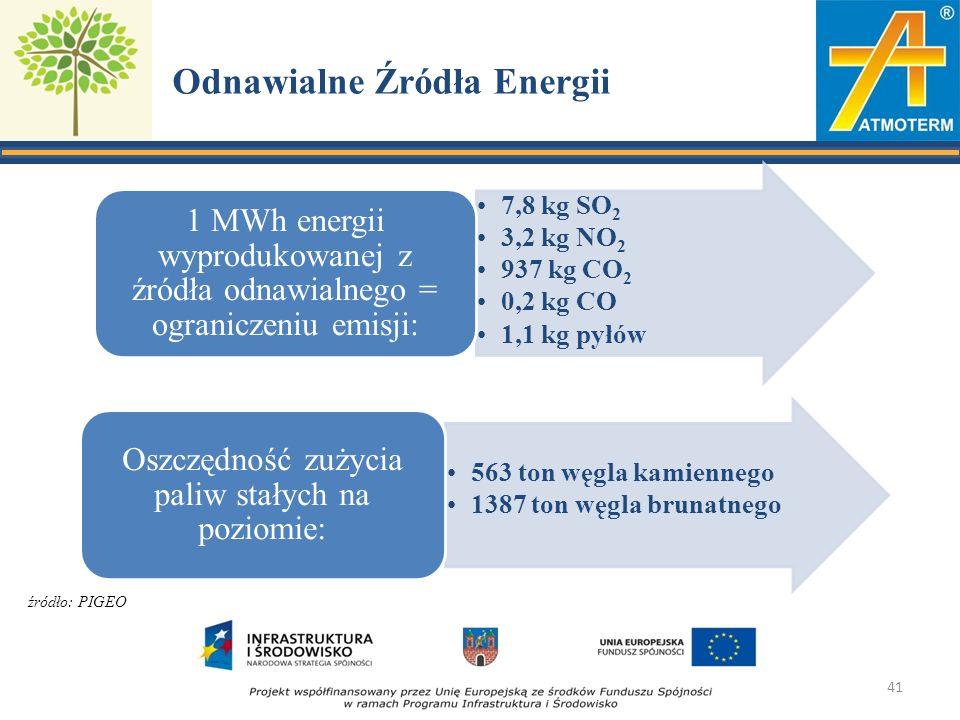 Odnawialne Źródła Energii 7,8 kg SO2 3,2 kg NO2 937 kg CO2 0,2 kg CO 1,1 kg pyłów 1 MWh energii wyprodukowanej z źródła odnawialnego = ograniczeniu emisji: 563 ton węgla kamiennego 1387 ton węgla brunatnego Oszczędność zużycia paliw stałych na poziomie: 41 źródło: PIGEO