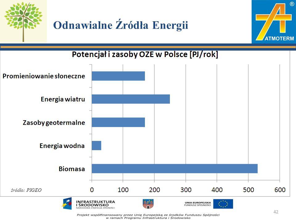 Odnawialne Źródła Energii 42 źródło: PIGEO