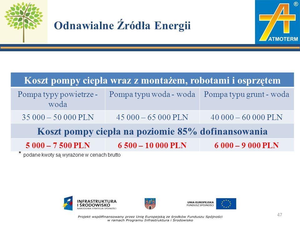 Odnawialne Źródła Energii Koszt pompy ciepła wraz z montażem, robotami i osprzętem Pompa typy powietrze - woda Pompa typu woda - wodaPompa typu grunt - woda 35 000 – 50 000 PLN45 000 – 65 000 PLN40 000 – 60 000 PLN Koszt pompy ciepła na poziomie 85% dofinansowania 5 000 – 7 500 PLN6 500 – 10 000 PLN6 000 – 9 000 PLN * podane kwoty są wyrażone w cenach brutto 47