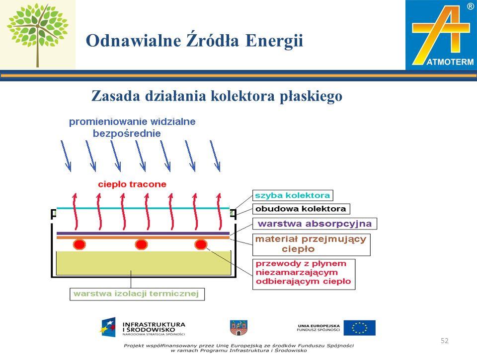 Odnawialne Źródła Energii Zasada działania kolektora płaskiego 52