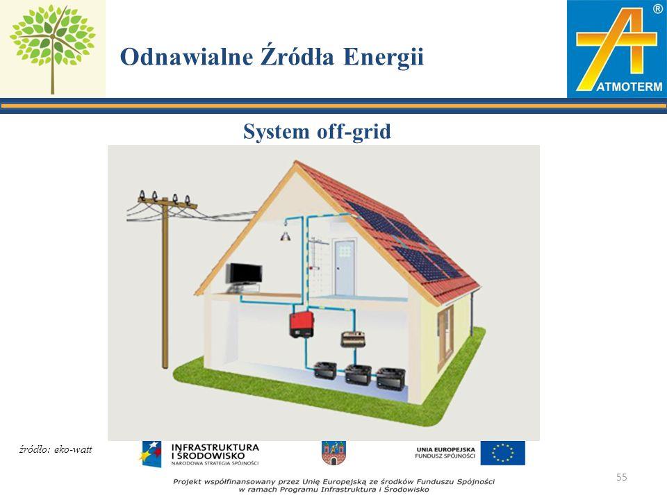 Odnawialne Źródła Energii System off-grid 55 źródło: eko-watt