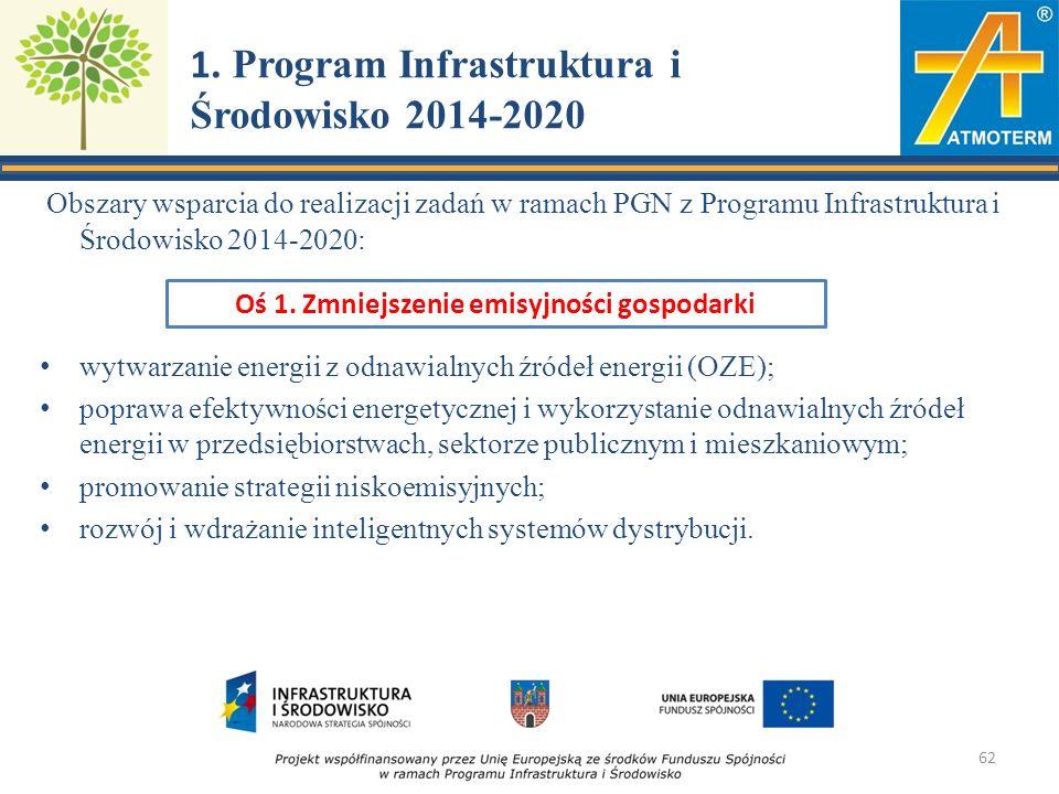 1. Program Infrastruktura i Środowisko 2014-2020 Obszary wsparcia do realizacji zadań w ramach PGN z Programu Infrastruktura i Środowisko 2014-2020: w