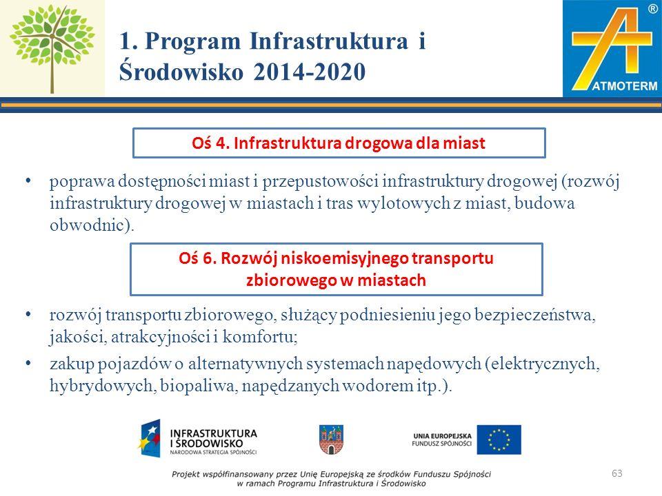 1. Program Infrastruktura i Środowisko 2014-2020 poprawa dostępności miast i przepustowości infrastruktury drogowej (rozwój infrastruktury drogowej w