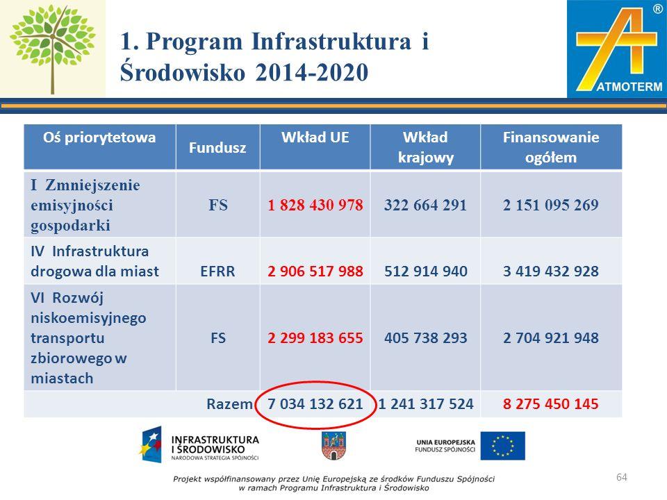 1. Program Infrastruktura i Środowisko 2014-2020 Oś priorytetowa Fundusz Wkład UEWkład krajowy Finansowanie ogółem I Zmniejszenie emisyjności gospodar