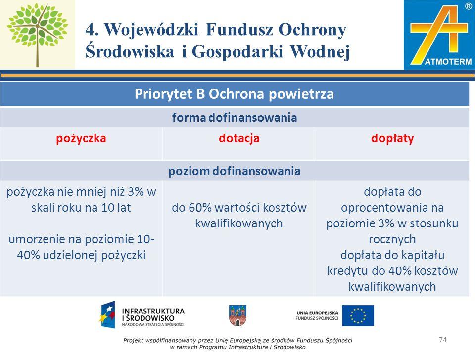 4. Wojewódzki Fundusz Ochrony Środowiska i Gospodarki Wodnej Priorytet B Ochrona powietrza forma dofinansowania pożyczkadotacjadopłaty poziom dofinans