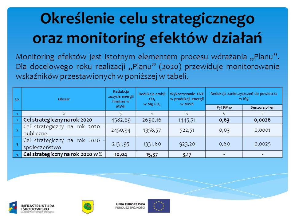 """Określenie celu strategicznego oraz monitoring efektów działań Monitoring efektów jest istotnym elementem procesu wdrażania """"Planu ."""