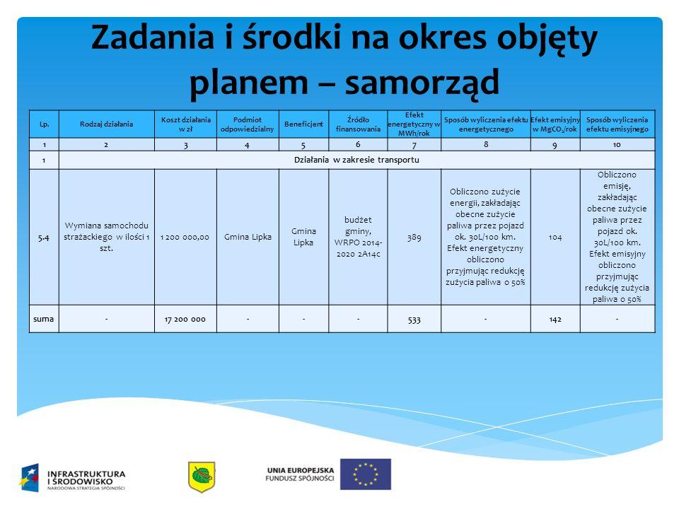 Zadania i środki na okres objęty planem – samorząd Lp.Rodzaj działania Koszt działania w zł Podmiot odpowiedzialny Beneficjent Źródło finansowania Efe