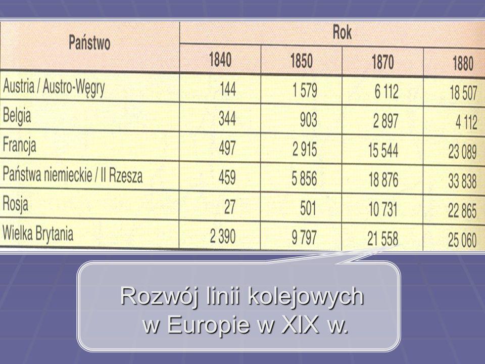 Rozwój linii kolejowych w Europie w XIX w. w Europie w XIX w.