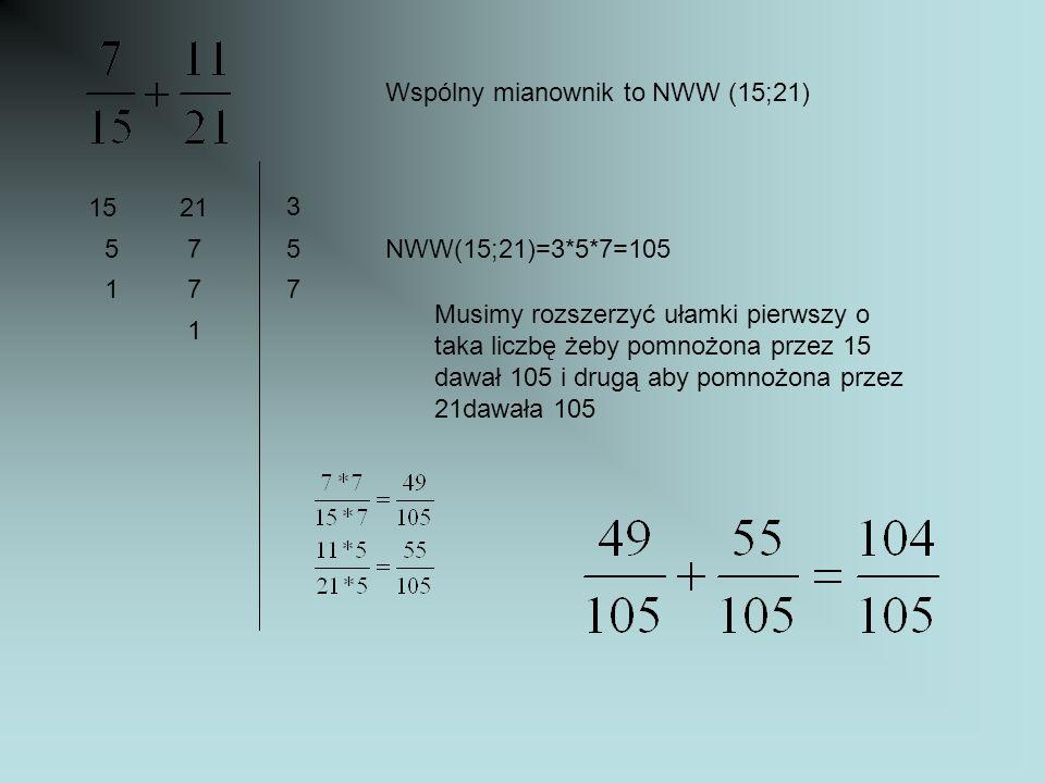 Wspólny mianownik to NWW (15;21) 1521 3 575 177 1 NWW(15;21)=3*5*7=105 Musimy rozszerzyć ułamki pierwszy o taka liczbę żeby pomnożona przez 15 dawał 1