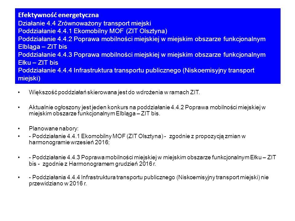 Większość poddziałań skierowana jest do wdrożenia w ramach ZIT.
