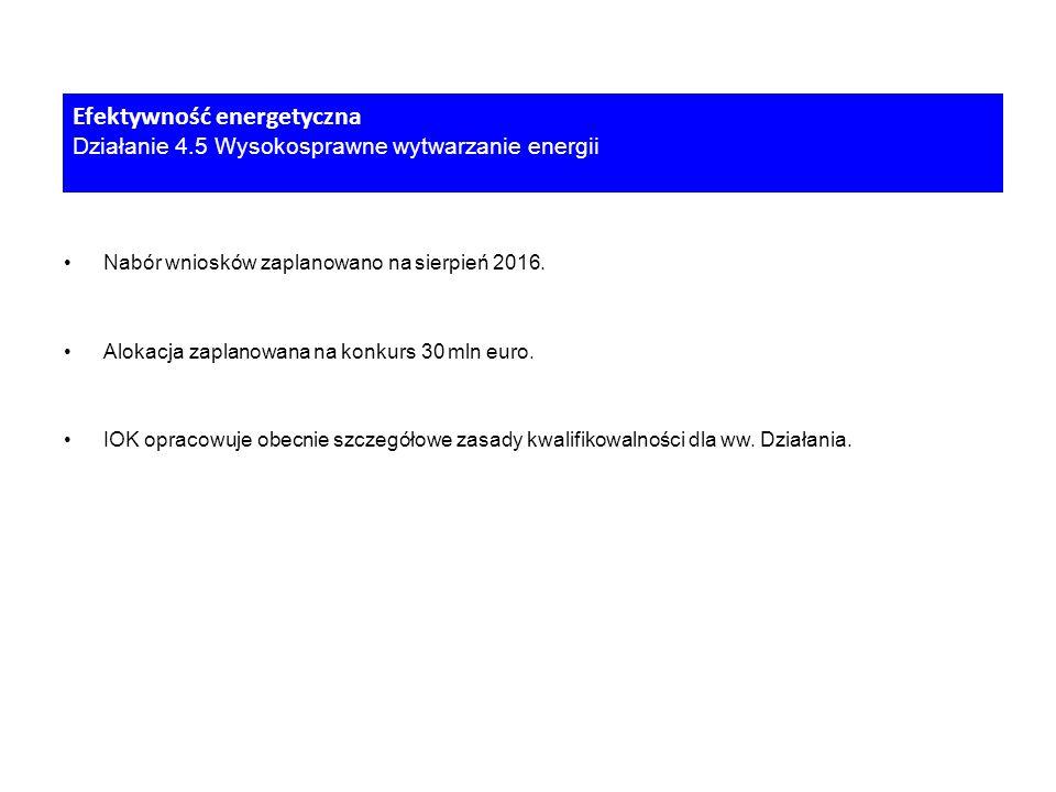 Nabór wniosków zaplanowano na sierpień 2016. Alokacja zaplanowana na konkurs 30 mln euro.