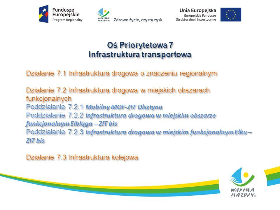 Oś Priorytetowa 7 Infrastruktura transportowa Oś Priorytetowa 7 Infrastruktura transportowa Działanie 7.1 Infrastruktura drogowa o znaczeniu regionalnym Działanie 7.2 Infrastruktura drogowa w miejskich obszarach funkcjonalnych Poddziałanie 7.2.1 Mobilny MOF-ZIT Olsztyna Poddziałanie 7.2.2 Infrastruktura drogowa w miejskim obszarze funkcjonalnym Elbląga – ZIT bis Poddziałanie 7.2.3 Infrastruktura drogowa w miejskim funkcjonalnym Ełku – ZIT bis Działanie 7.3 Infrastruktura kolejowa Działanie 7.1 Infrastruktura drogowa o znaczeniu regionalnym Działanie 7.2 Infrastruktura drogowa w miejskich obszarach funkcjonalnych Poddziałanie 7.2.1 Mobilny MOF-ZIT Olsztyna Poddziałanie 7.2.2 Infrastruktura drogowa w miejskim obszarze funkcjonalnym Elbląga – ZIT bis Poddziałanie 7.2.3 Infrastruktura drogowa w miejskim funkcjonalnym Ełku – ZIT bis Działanie 7.3 Infrastruktura kolejowa