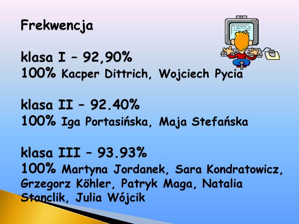 Frekwencja klasa I – 92,90% 100% Kacper Dittrich, Wojciech Pycia klasa II – 92.40% 100% Iga Portasińska, Maja Stefańska klasa III – 93.93% 100% Martyna Jordanek, Sara Kondratowicz, Grzegorz Köhler, Patryk Maga, Natalia Stanclik, Julia Wójcik