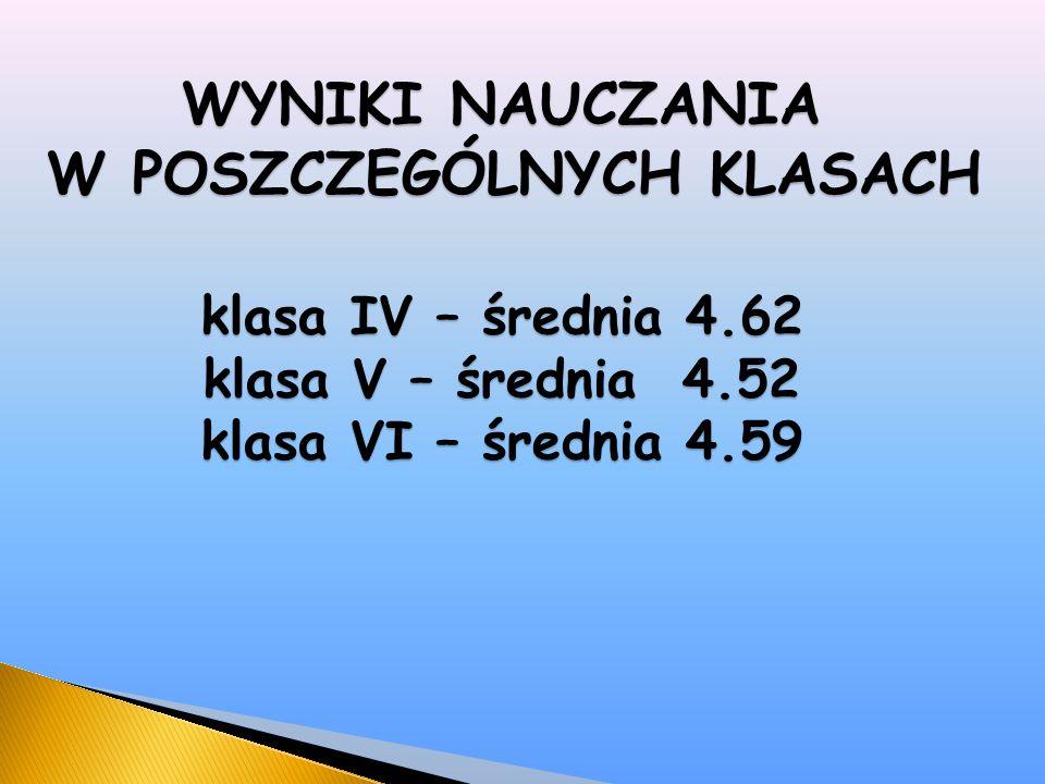 Frekwencja klasa IV - 93,94% klasa V - 93,51% 100% Marek Jordanek, Dominik Stanclik, Dawid Stefański klasa VI - 93.39% 100% Natalia Ewa Mynarska