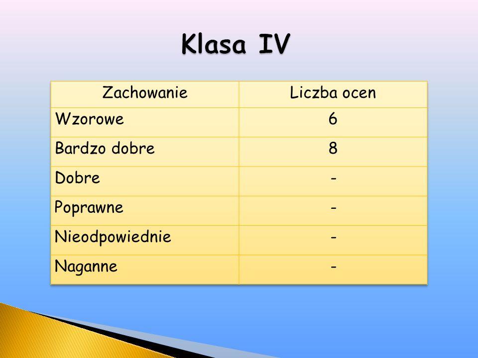 SzkołaKraj Język polski 80,3%71% Matematyka 43,8%54% Język angielski 66,9%71%
