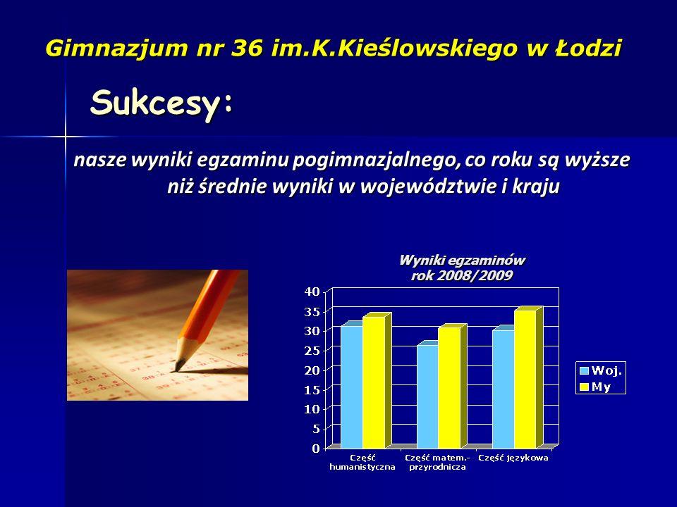 Sukcesy: Gimnazjum nr 36 im.K.Kieślowskiego w Łodzi nasze wyniki egzaminu pogimnazjalnego, co roku są wyższe niż średnie wyniki w województwie i kraju Wyniki egzaminów rok 2008/2009