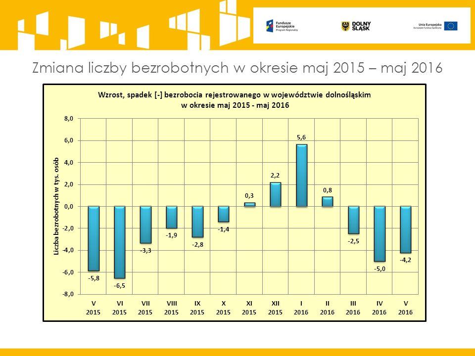 Zmiana liczby bezrobotnych w okresie maj 2015 – maj 2016