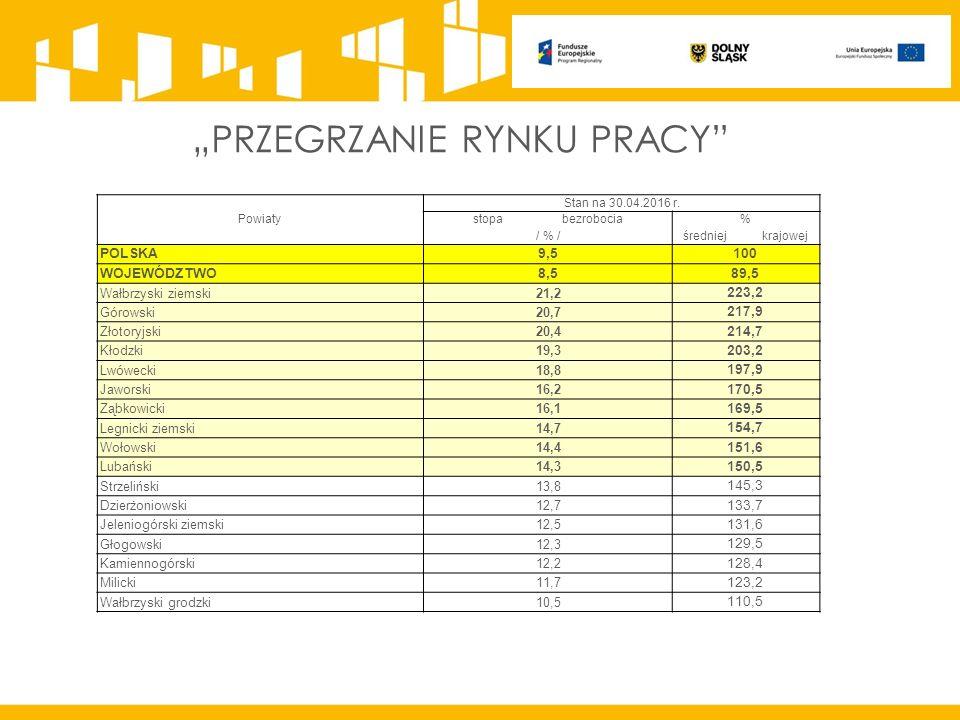 Powiaty Stan na 30.04.2016 r.