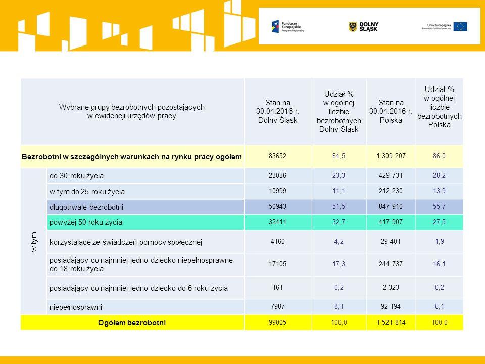 REGIONALNY PROGRAM OPERACYJNY WD 2014-2020 Działanie 8.1 pozakonkursowe projekty Powiatowych Urzędów Pracy oraz Działanie 8.2 Wsparcie osób poszukujących pracy Formy wsparcia Instrumenty i usługi rynku pracy służące indywidualizacji wsparcia oraz pomocy w zakresie określenia ścieżki zawodowej (obligatoryjne, które zadecydują o wyborze dalszych adekwatnych form wsparcia):  identyfikacja potrzeb osób pozostających bez zatrudnienia, w tym m.in.
