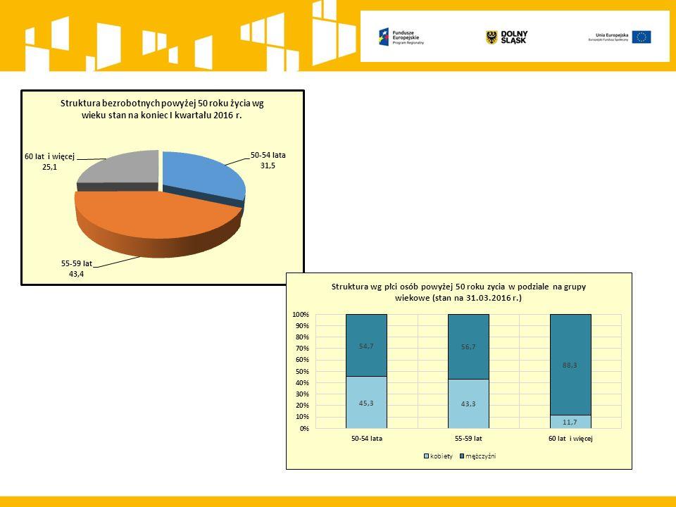 REGIONALNY PROGRAM OPERACYJNY WD 2014-2020 Działanie 8.1 pozakonkursowe projekty Powiatowych Urzędów Pracy oraz Działanie 8.2 Wsparcie osób poszukujących pracy Formy wsparcia Instrumenty i usługi rynku pracy skierowane do osób, u których zidentyfikowano potrzebę uzupełnienia lub zdobycia nowych umiejętności i kompetencji:  nauka aktywnego poszukiwania pracy (zajęcia aktywizacyjne, warsztaty z zakresu umiejętności poszukiwania pracy, konsultacje indywidualne),  nabywanie, podwyższanie lub dostosowywanie kompetencji i kwalifikacji, niezbędnych na rynku pracy w kontekście zidentyfikowanych potrzeb osoby, której udzielane jest wsparcie, m.in.