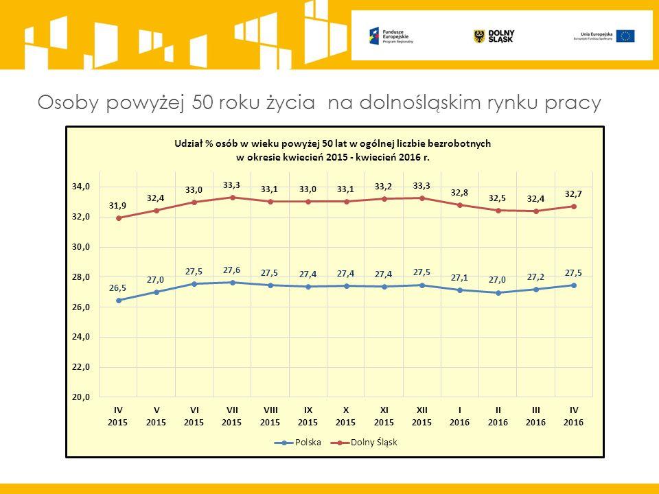 Osoby powyżej 50 roku życia na dolnośląskim rynku pracy
