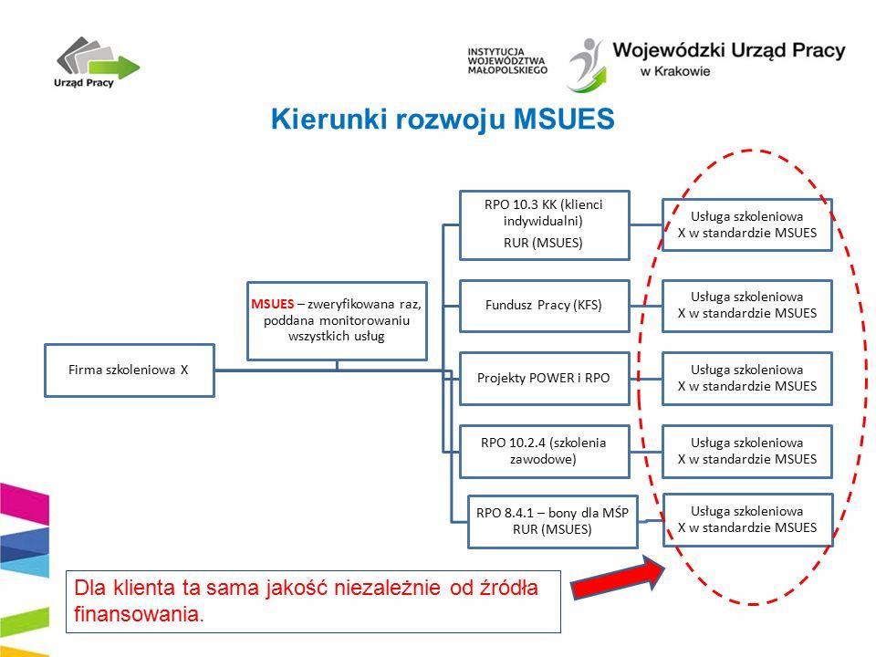 Kierunki rozwoju MSUES Firma szkoleniowa X RPO 10.3 KK (klienci indywidualni) RUR (MSUES) Usługa szkoleniowa X w standardzie MSUES Fundusz Pracy (KFS) Usługa szkoleniowa X w standardzie MSUES Projekty POWER i RPO Usługa szkoleniowa X w standardzie MSUES RPO 10.2.4 (szkolenia zawodowe) Usługa szkoleniowa X w standardzie MSUES RPO 8.4.1 – bony dla MŚP RUR (MSUES) Usługa szkoleniowa X w standardzie MSUES MSUES – zweryfikowana raz, poddana monitorowaniu wszystkich usług Dla klienta ta sama jakość niezależnie od źródła finansowania.