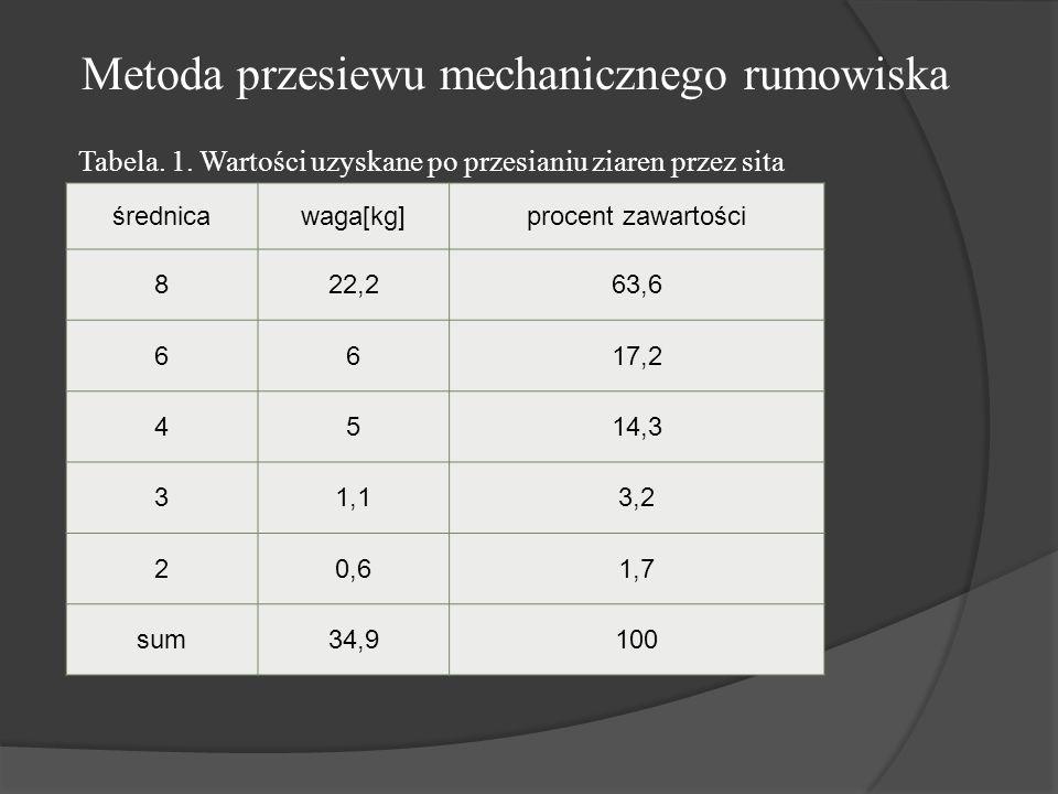 Metoda przesiewu mechanicznego rumowiska średnicawaga[kg]procent zawartości 822,263,6 6617,2 4514,3 31,13,2 20,61,7 sum34,9100 Tabela.