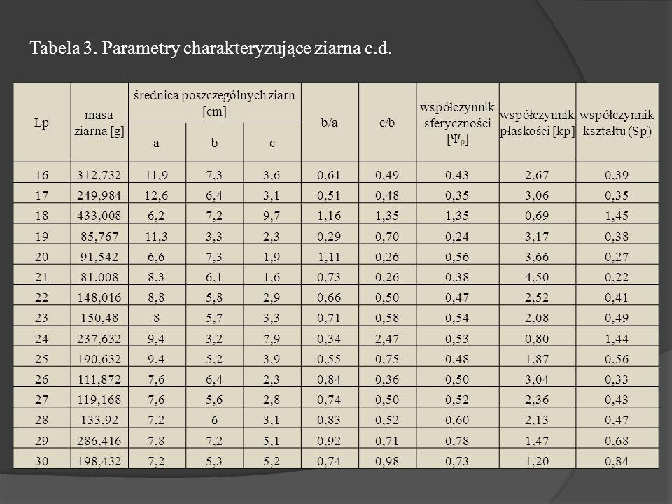 Tabela 3. Parametry charakteryzujące ziarna c.d.