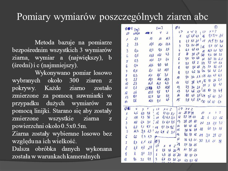 d10 = 2,7 [cm] d16 = 3,4 [cm] d50 = 6,8 [cm] d84 = 10,4 [cm] d90 = 10,9[cm] dm = 7,6 [cm] σ = 1,75 Pomiary wymiarów poszczególnych ziaren abc