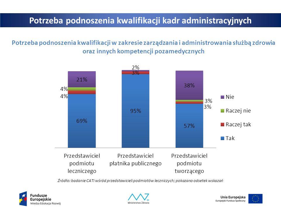 Potrzeba podnoszenia kwalifikacji kadr administracyjnych Potrzeba podnoszenia kwalifikacji w zakresie zarządzania i administrowania służbą zdrowia oraz innych kompetencji pozamedycznych Źródło: badanie CATI wśród przedstawicieli podmiotów leczniczych; pokazano odsetek wskazań