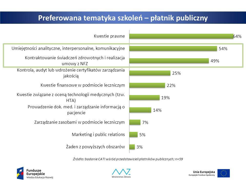 Preferowana tematyka szkoleń – płatnik publiczny Źródło: badanie CATI wśród przedstawicieli płatników publicznych; n=59