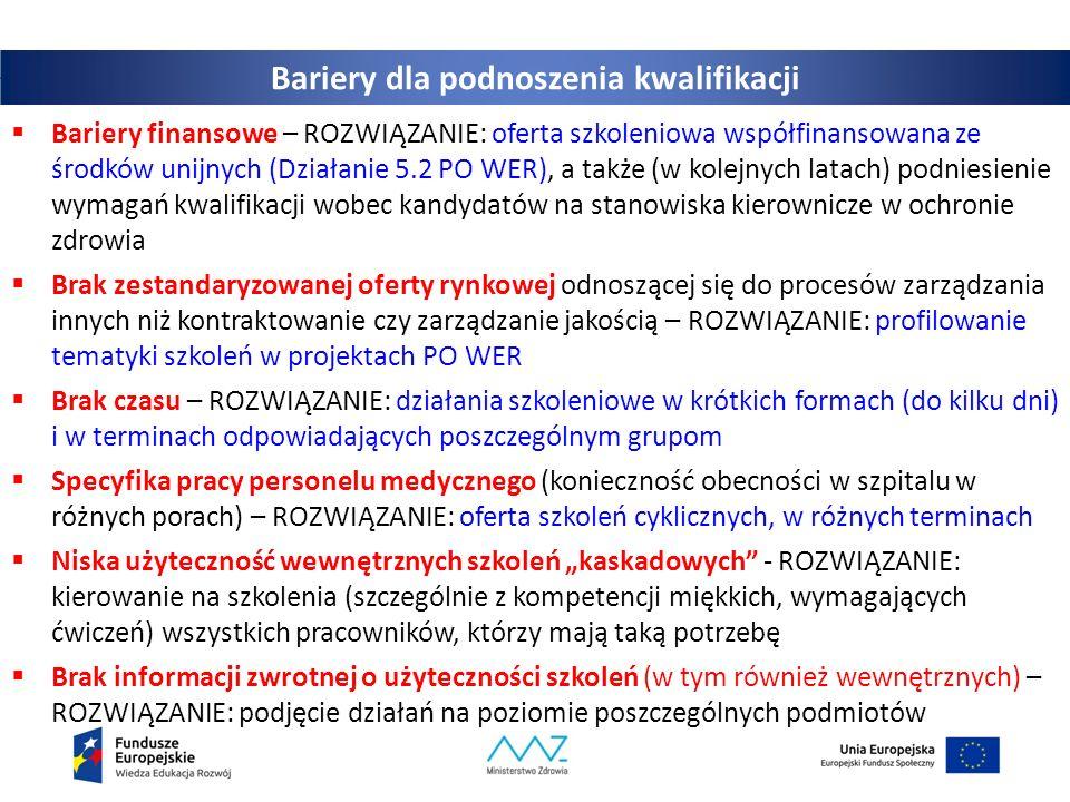 """Bariery dla podnoszenia kwalifikacji  Bariery finansowe – ROZWIĄZANIE: oferta szkoleniowa współfinansowana ze środków unijnych (Działanie 5.2 PO WER), a także (w kolejnych latach) podniesienie wymagań kwalifikacji wobec kandydatów na stanowiska kierownicze w ochronie zdrowia  Brak zestandaryzowanej oferty rynkowej odnoszącej się do procesów zarządzania innych niż kontraktowanie czy zarządzanie jakością – ROZWIĄZANIE: profilowanie tematyki szkoleń w projektach PO WER  Brak czasu – ROZWIĄZANIE: działania szkoleniowe w krótkich formach (do kilku dni) i w terminach odpowiadających poszczególnym grupom  Specyfika pracy personelu medycznego (konieczność obecności w szpitalu w różnych porach) – ROZWIĄZANIE: oferta szkoleń cyklicznych, w różnych terminach  Niska użyteczność wewnętrznych szkoleń """"kaskadowych - ROZWIĄZANIE: kierowanie na szkolenia (szczególnie z kompetencji miękkich, wymagających ćwiczeń) wszystkich pracowników, którzy mają taką potrzebę  Brak informacji zwrotnej o użyteczności szkoleń (w tym również wewnętrznych) – ROZWIĄZANIE: podjęcie działań na poziomie poszczególnych podmiotów"""