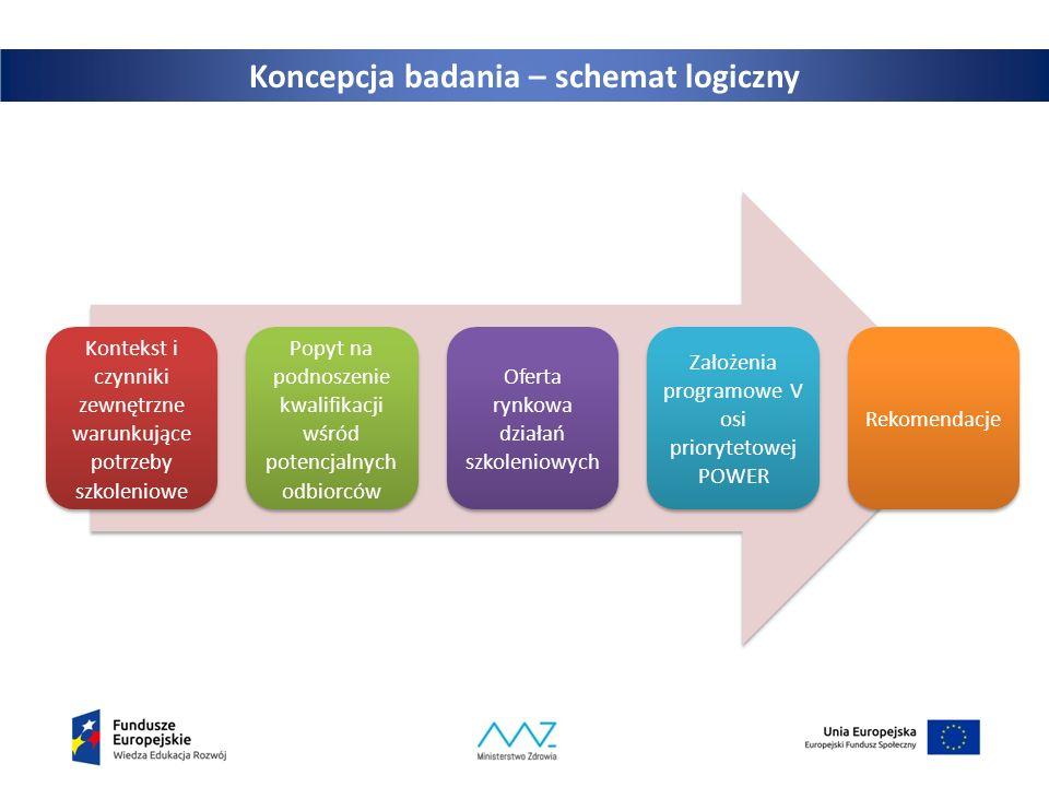 Koncepcja badania – schemat logiczny Kontekst i czynniki zewnętrzne warunkujące potrzeby szkoleniowe Popyt na podnoszenie kwalifikacji wśród potencjalnych odbiorców Oferta rynkowa działań szkoleniowych Założenia programowe V osi priorytetowej POWER Rekomendacje
