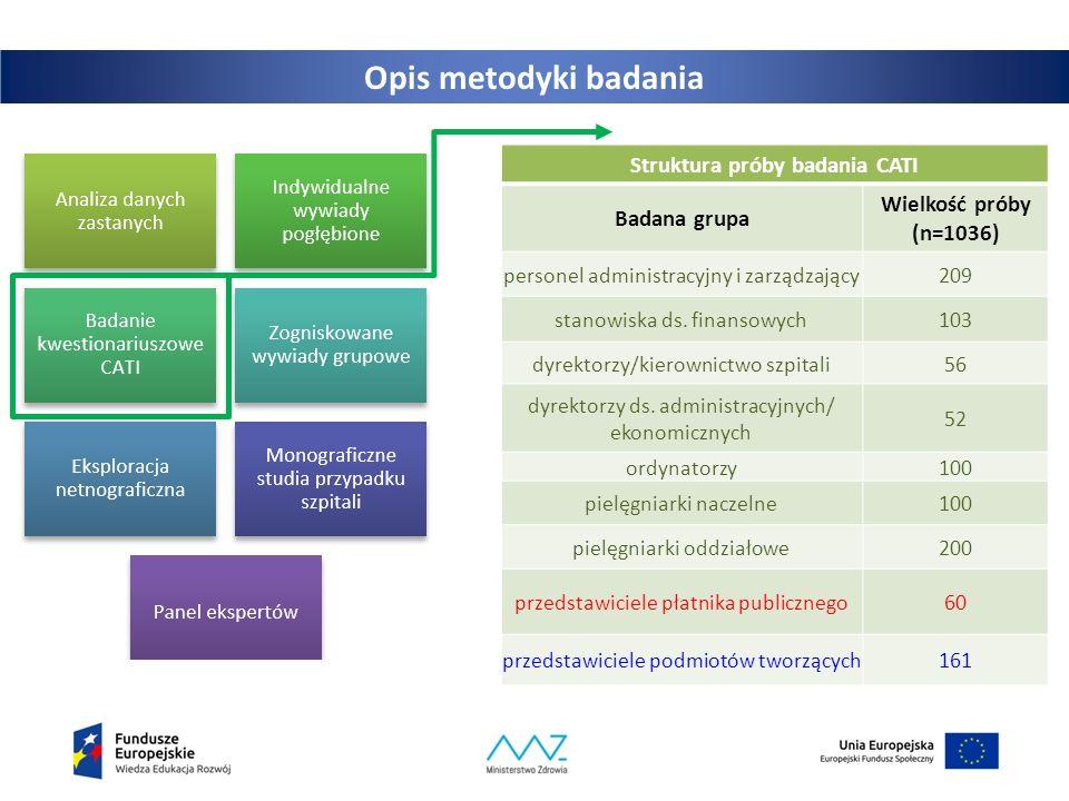 Opis metodyki badania Struktura próby badania CATI Badana grupa Wielkość próby (n=1036) personel administracyjny i zarządzający209 stanowiska ds.